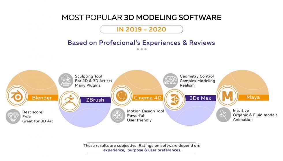 3D Modeling Software Comparison Graph