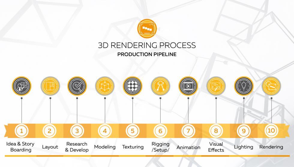 3D Production Infographic