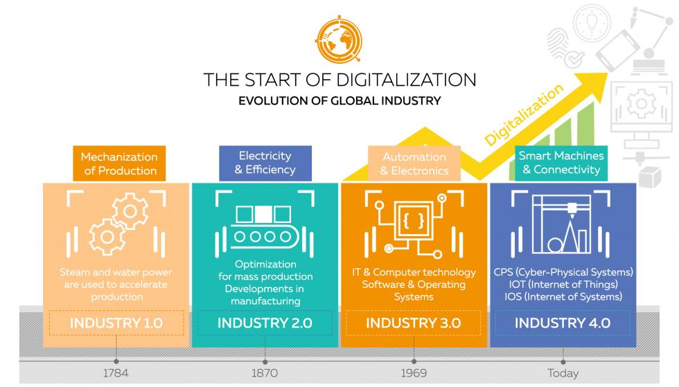 Digitalization-Infographic
