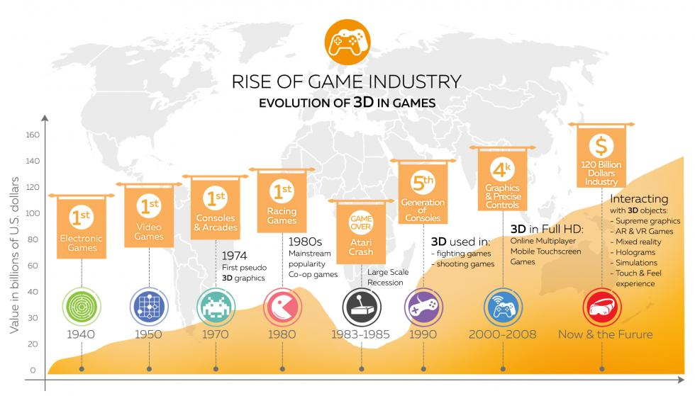 Rise of the Game Industry Histogram