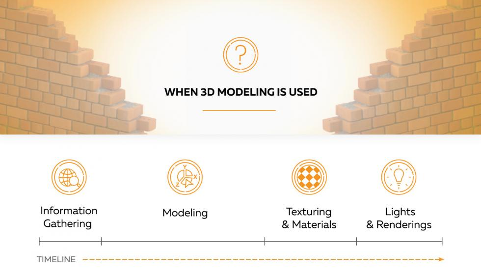 3D Modeling Infographic